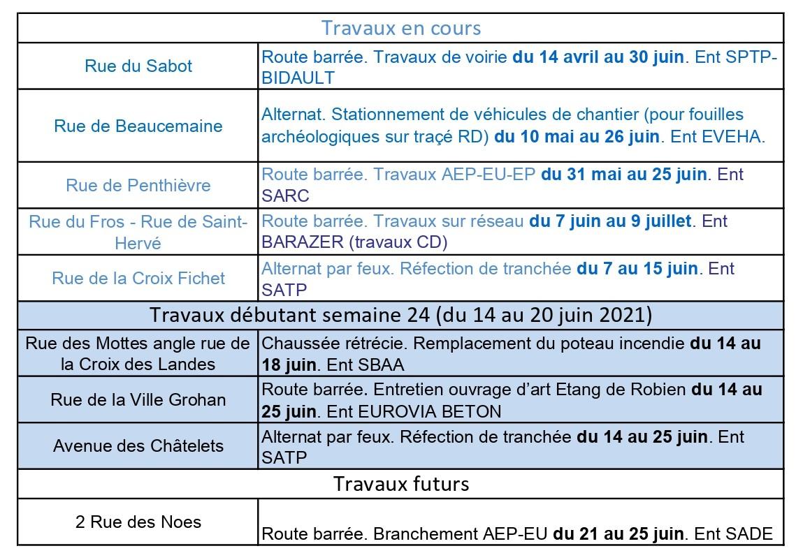 Actualités travaux_du_14_au_20 juin 2021